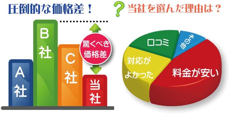 さいたま市で不用品回収を安くするなら埼玉リサイクルジャパン